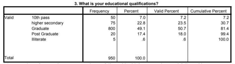 More number of respondents were graduates followed by higher secondary and followed by post graduate and 10th pass